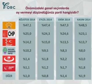 Genel seçim anket sonuçları AK Parti'nin oy oranı